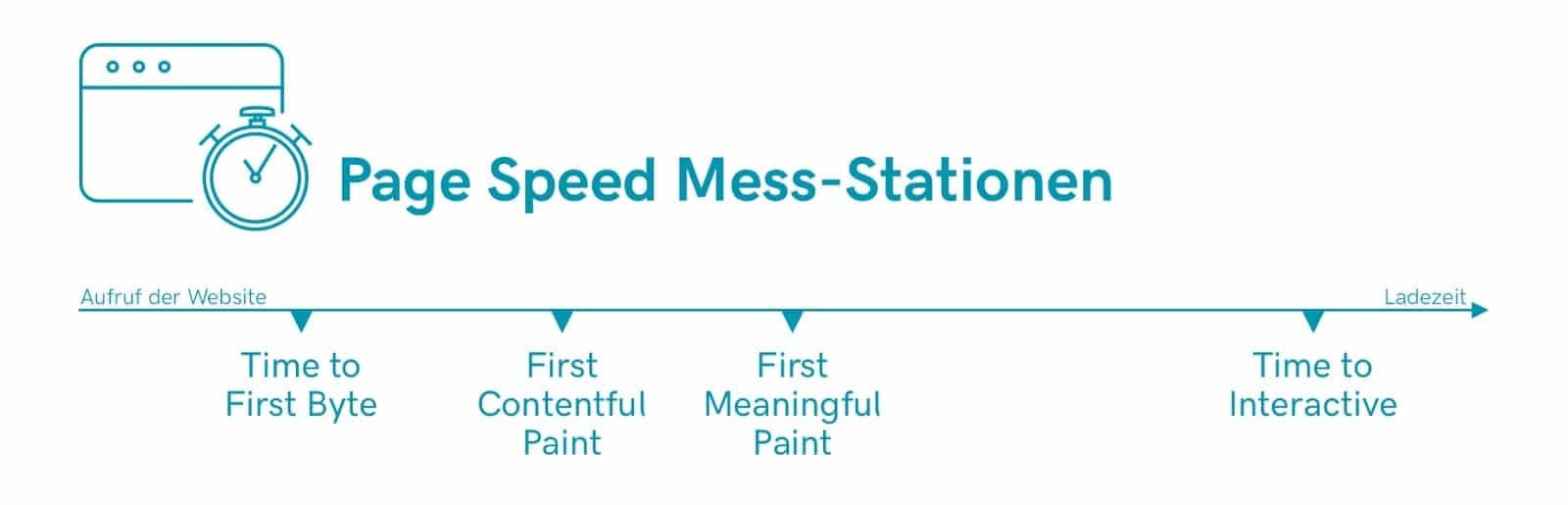 Page Speed Mess-Stationen