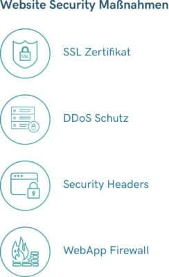 Maßnahmen-Liste: SSL Zertifikat, DDoS Schutz, Security Headers, WebApplication Firewall